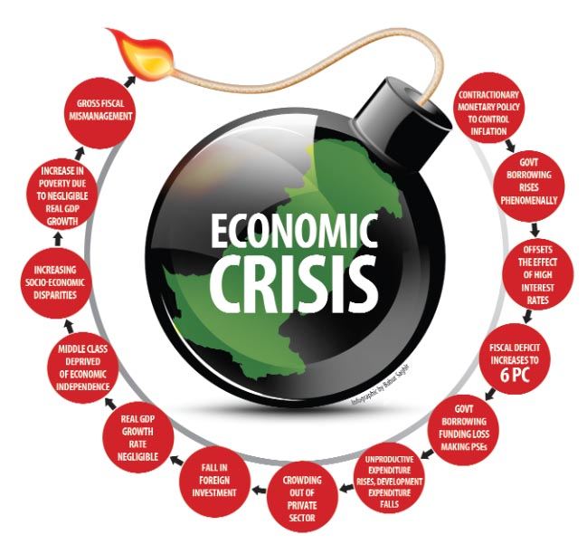 Essay on economic crisis