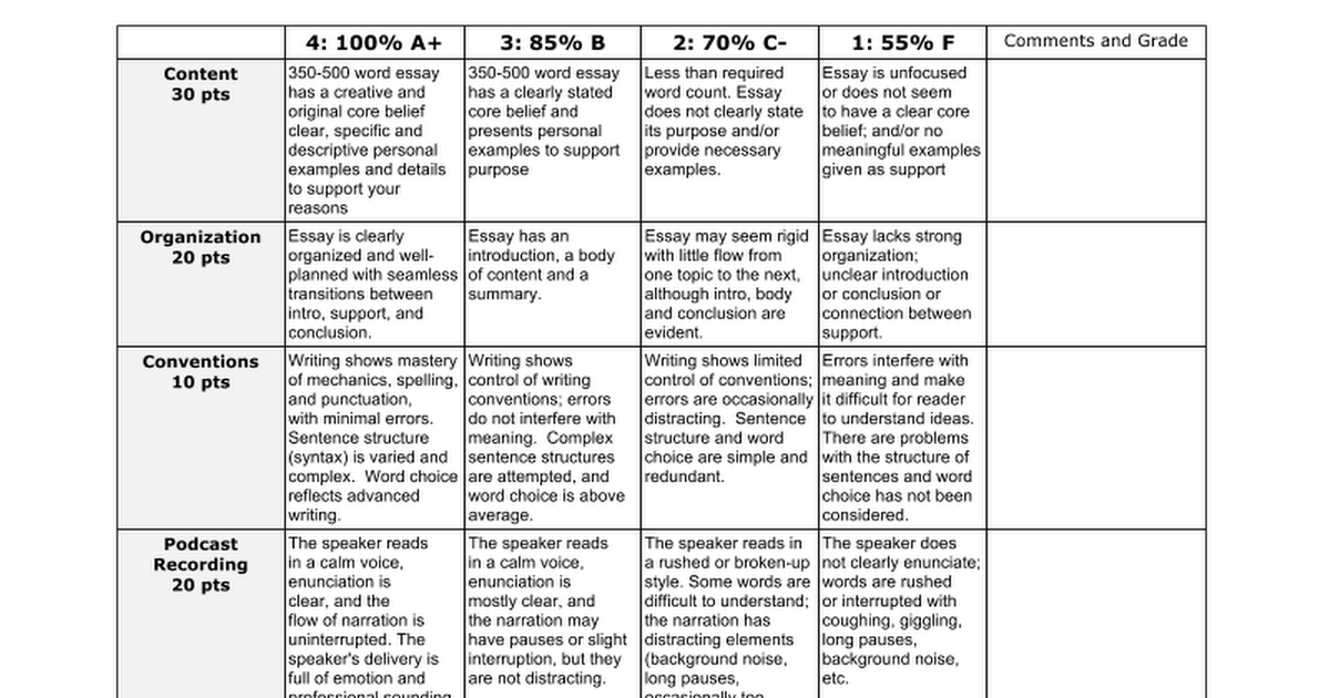 Power of faith in character formation essay